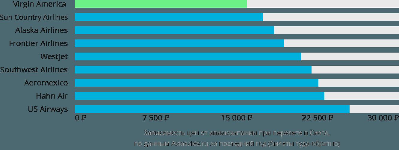 Динамика цен в зависимости от авиакомпании, совершающей перелет в Сиэтл