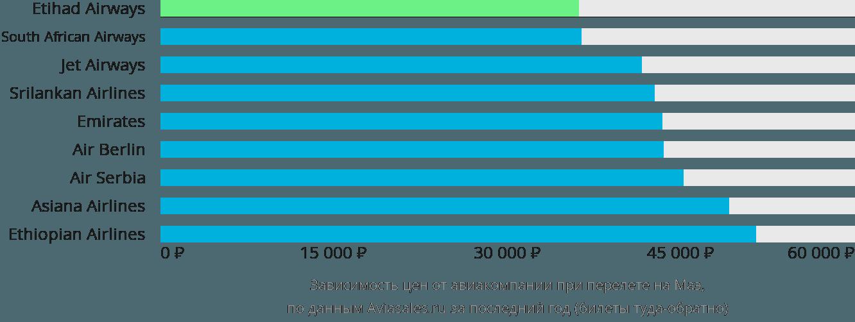 Динамика цен в зависимости от авиакомпании, совершающей перелет на Маэ