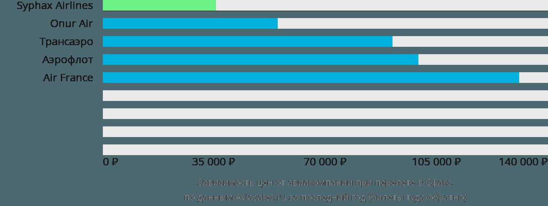Динамика цен в зависимости от авиакомпании, совершающей перелет в Сфакс
