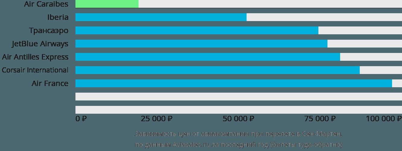 Динамика цен в зависимости от авиакомпании, совершающей перелет в Сен-Мартен