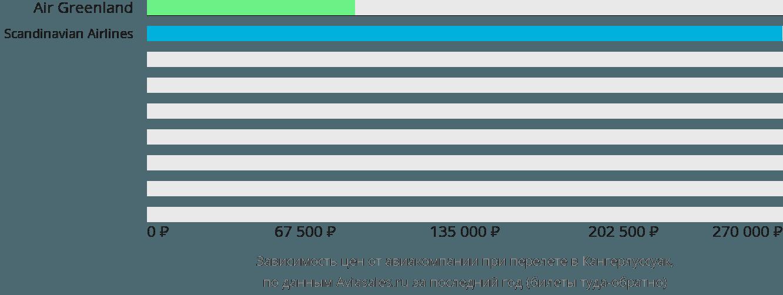 Динамика цен в зависимости от авиакомпании, совершающей перелет в Кангерлуссуак