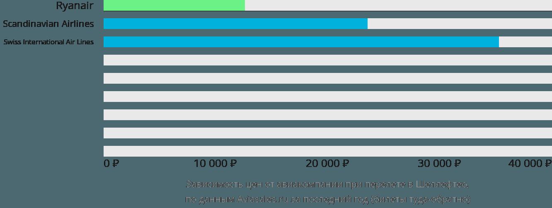Динамика цен в зависимости от авиакомпании, совершающей перелет в Шеллефтео