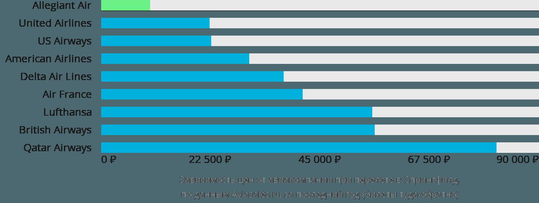 Динамика цен в зависимости от авиакомпании, совершающей перелет в Спрингфилд