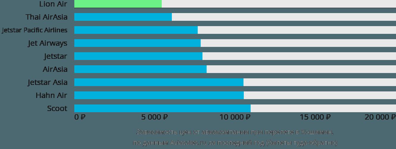 Динамика цен в зависимости от авиакомпании, совершающей перелет в Хошимин