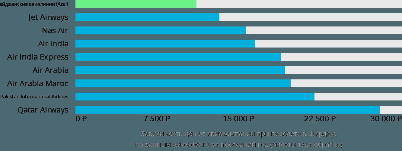 Динамика цен в зависимости от авиакомпании, совершающей перелет в Шарджа
