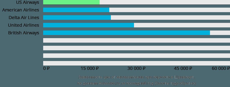 Динамика цен в зависимости от авиакомпании, совершающей перелет в Шревспорт
