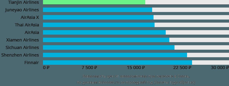 Динамика цен в зависимости от авиакомпании, совершающей перелет в Сиань
