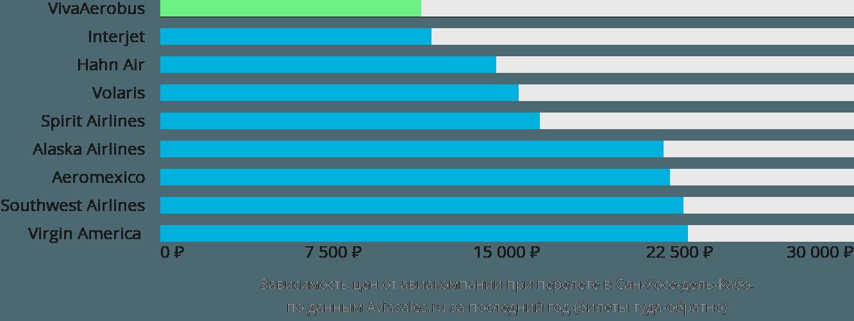 Динамика цен в зависимости от авиакомпании, совершающей перелет в Сан-Хосе-дель-Кабо