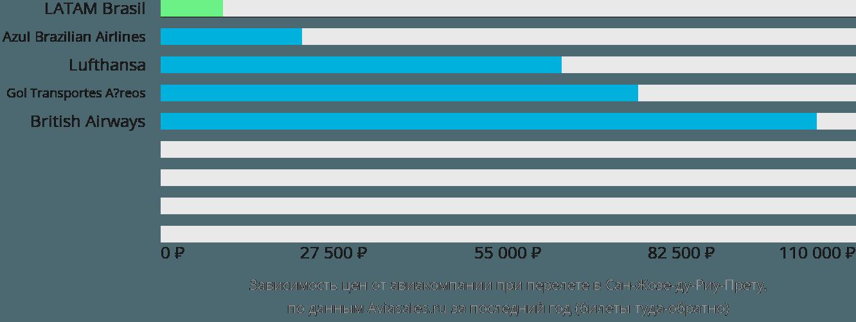 Динамика цен в зависимости от авиакомпании, совершающей перелет в Сан-Жозе-ду-Риу-Прету