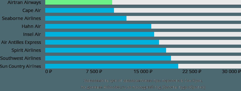 Динамика цен в зависимости от авиакомпании, совершающей перелет в Сан-Хуан