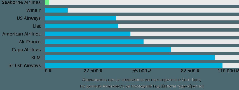 Динамика цен в зависимости от авиакомпании, совершающей перелет в Сент-Китс