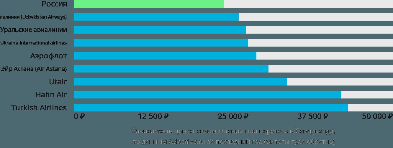 Динамика цен в зависимости от авиакомпании, совершающей перелет в Самарканда