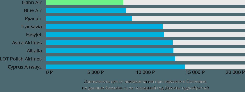 Динамика цен в зависимости от авиакомпании, совершающей перелет в Салоники