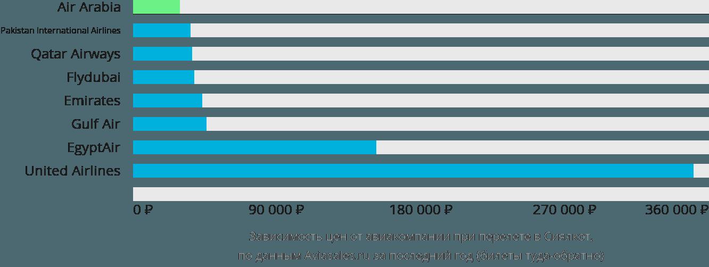 Динамика цен в зависимости от авиакомпании, совершающей перелет в Сиалкот