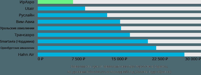 Динамика цен в зависимости от авиакомпании, совершающей перелет в Саранск
