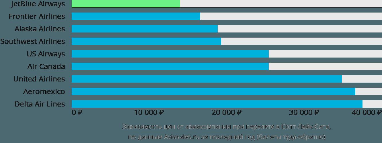 Динамика цен в зависимости от авиакомпании, совершающей перелет в Солт-Лейк-Сити