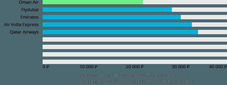 Динамика цен в зависимости от авиакомпании, совершающей перелет в Салалу