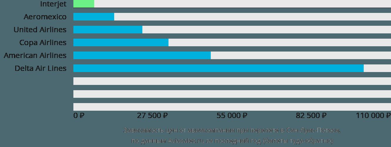 Динамика цен в зависимости от авиакомпании, совершающей перелет в Сан-Луис-Потоси