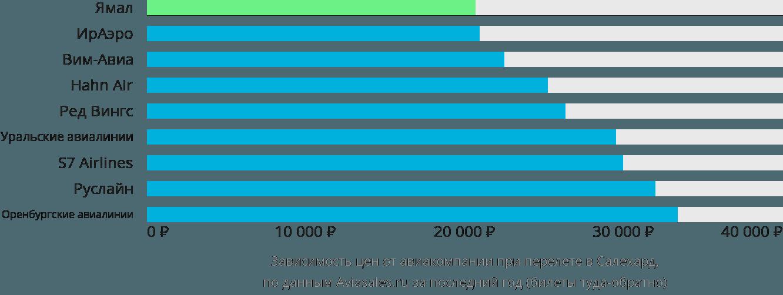 Динамика цен в зависимости от авиакомпании, совершающей перелет в Салехард