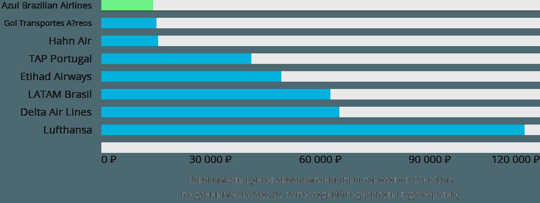 Динамика цен в зависимости от авиакомпании, совершающей перелет в Сан-Луиса