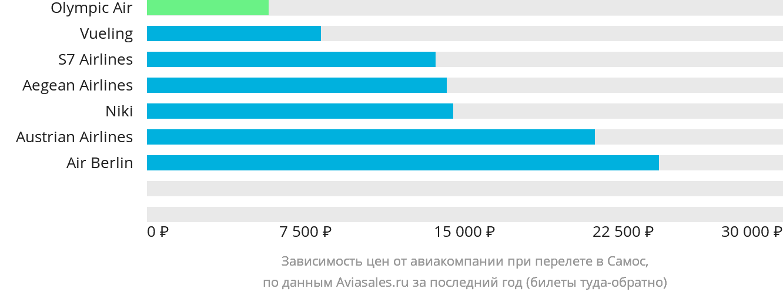 Динамика цен в зависимости от авиакомпании, совершающей перелет в Самос