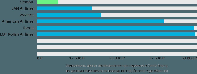 Динамика цен в зависимости от авиакомпании, совершающей перелет в Санта Марту