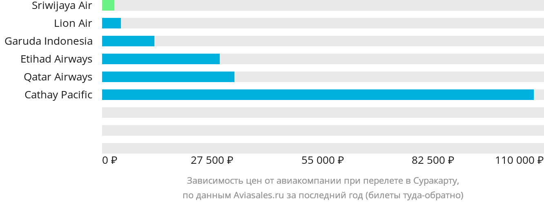 Динамика цен в зависимости от авиакомпании, совершающей перелет в Суракарту