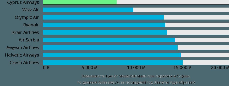 Динамика цен в зависимости от авиакомпании, совершающей перелет в Софию