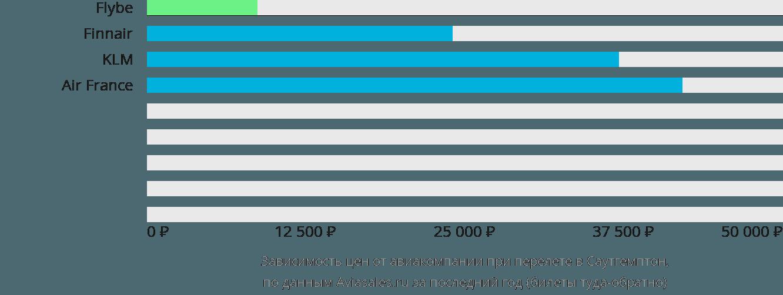 Динамика цен в зависимости от авиакомпании, совершающей перелет в Саутгемптон