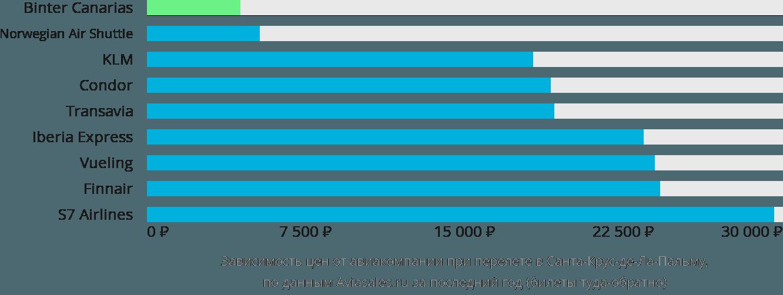Динамика цен в зависимости от авиакомпании, совершающей перелет в Санта-Крус-де-Ла-Пальму