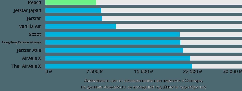 Динамика цен в зависимости от авиакомпании, совершающей перелет в Саппоро