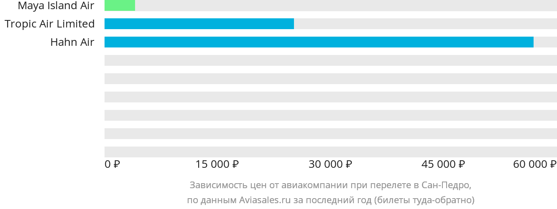 Динамика цен в зависимости от авиакомпании, совершающей перелет в Сан-Педро