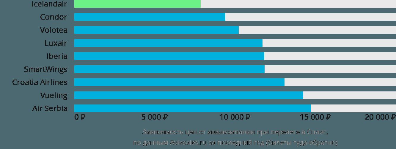 Динамика цен в зависимости от авиакомпании, совершающей перелет в Сплит