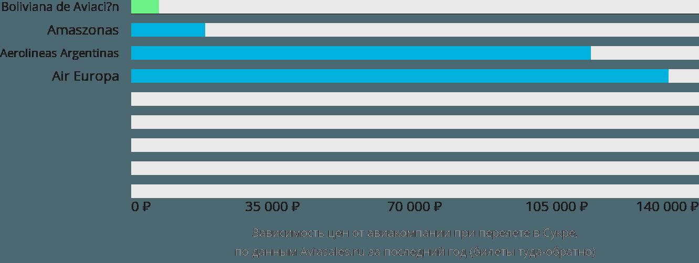 Динамика цен в зависимости от авиакомпании, совершающей перелет в Сукре
