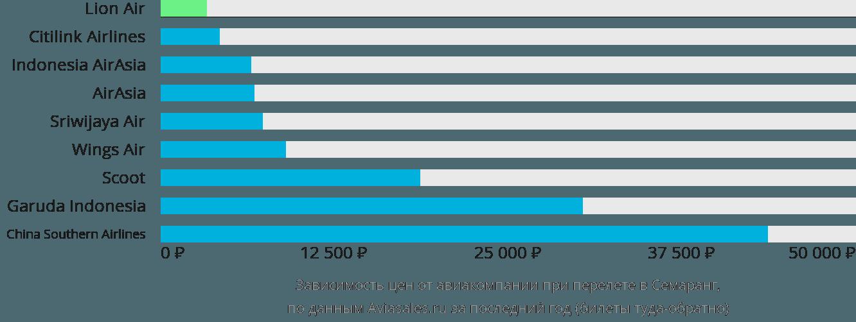 Динамика цен в зависимости от авиакомпании, совершающей перелет в Семаранг