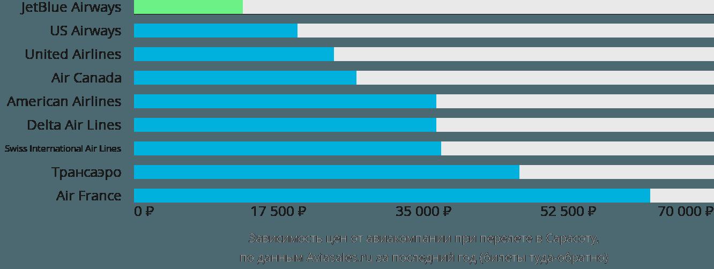 Динамика цен в зависимости от авиакомпании, совершающей перелет Сарасота