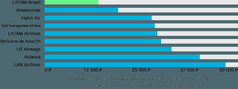 Динамика цен в зависимости от авиакомпании, совершающей перелет в Санта-Крус-де-ла-Сьерру
