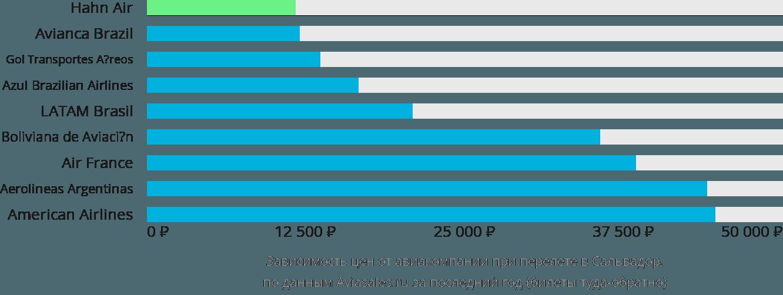 Динамика цен в зависимости от авиакомпании, совершающей перелет в Сальвадор