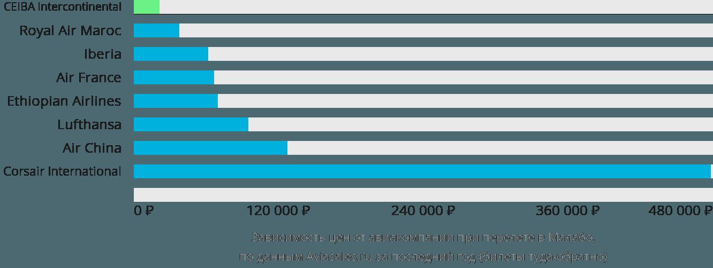 Динамика цен в зависимости от авиакомпании, совершающей перелет в Малабо