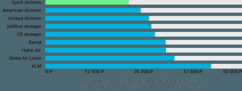 Динамика цен в зависимости от авиакомпании, совершающей перелет в Сантьяго