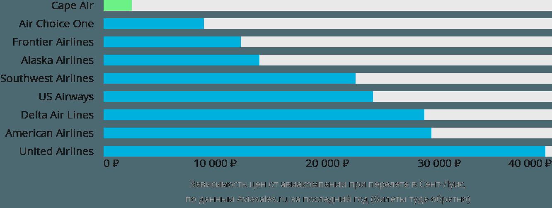 Динамика цен в зависимости от авиакомпании, совершающей перелет в Сент-Луис