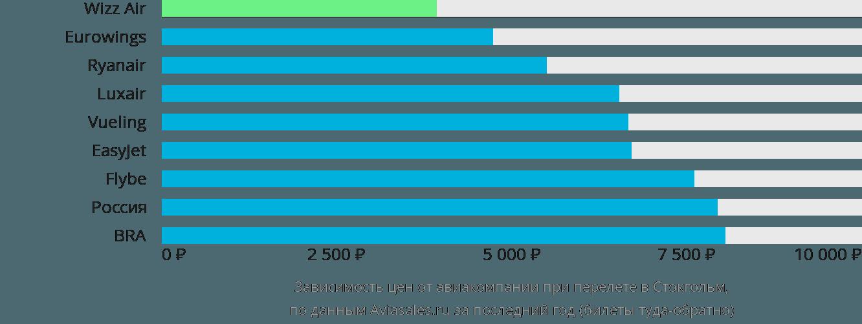 Динамика цен в зависимости от авиакомпании, совершающей перелет в Стокгольм