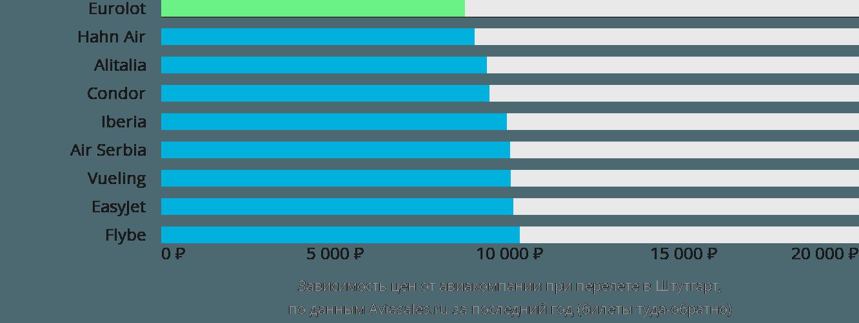 Динамика цен в зависимости от авиакомпании, совершающей перелет в Штутгарт