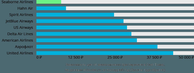 Динамика цен в зависимости от авиакомпании, совершающей перелет в Сент-Томас