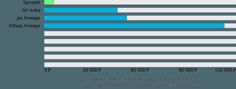 Динамика цен в зависимости от авиакомпании, совершающей перелет в Сурат