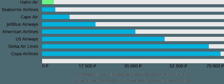 Динамика цен в зависимости от авиакомпании, совершающей перелет Кристианстед