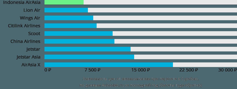 Динамика цен в зависимости от авиакомпании, совершающей перелет в Сарабаю