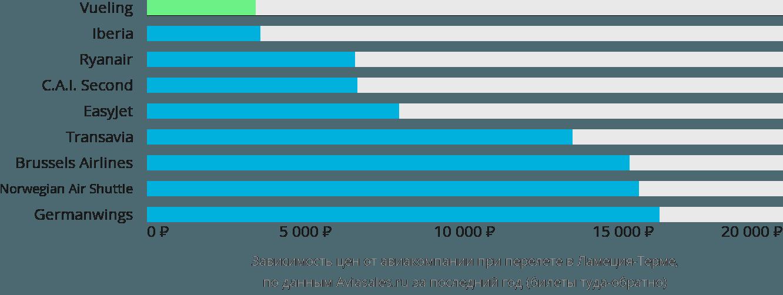 Динамика цен в зависимости от авиакомпании, совершающей перелет в Ламецию-Терме