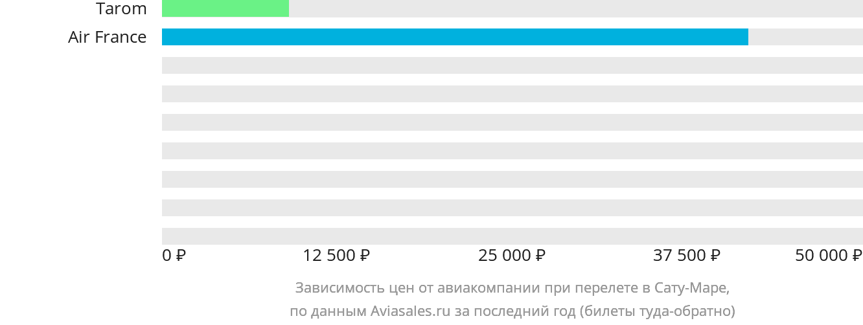 Динамика цен в зависимости от авиакомпании, совершающей перелет в Сату-Маре