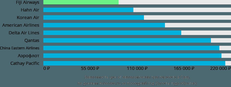 Динамика цен в зависимости от авиакомпании, совершающей перелет в Суву